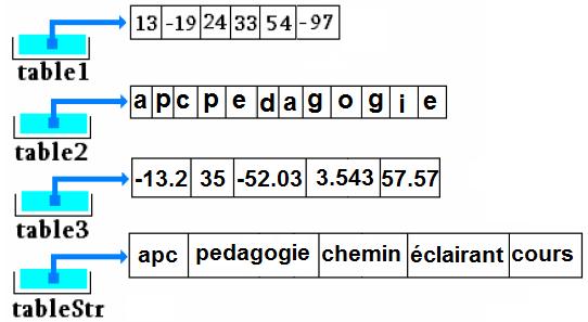 VB.Net :Tableaux et matrices