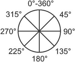 Rotation et Symétrie