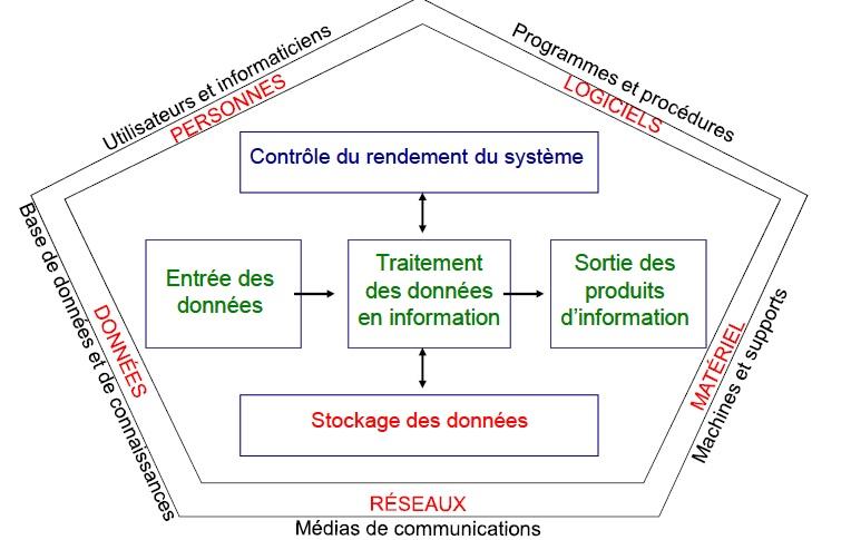 Les composantes d'un système d'information