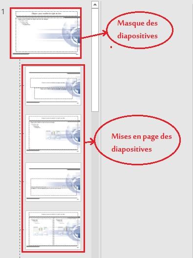 Le masque de diapositives ou
