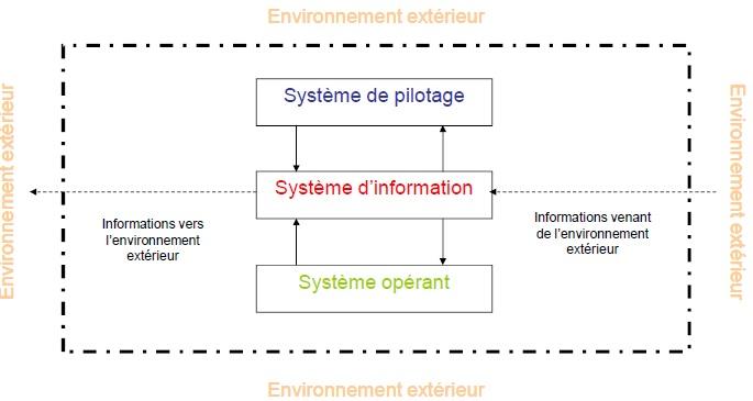 La notion de système d'information