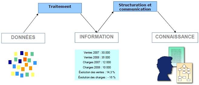 Les notions de base en système d'information