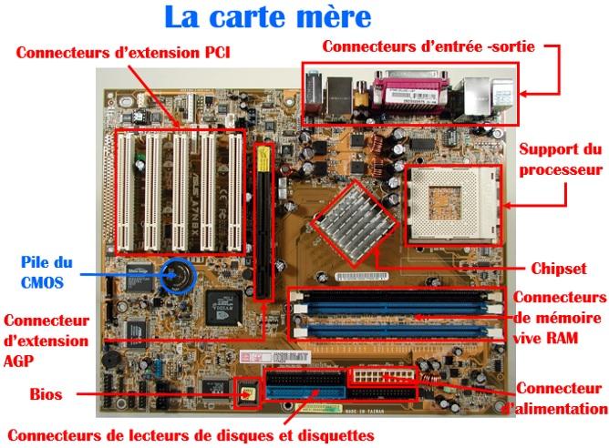 Les composants de la carte mère