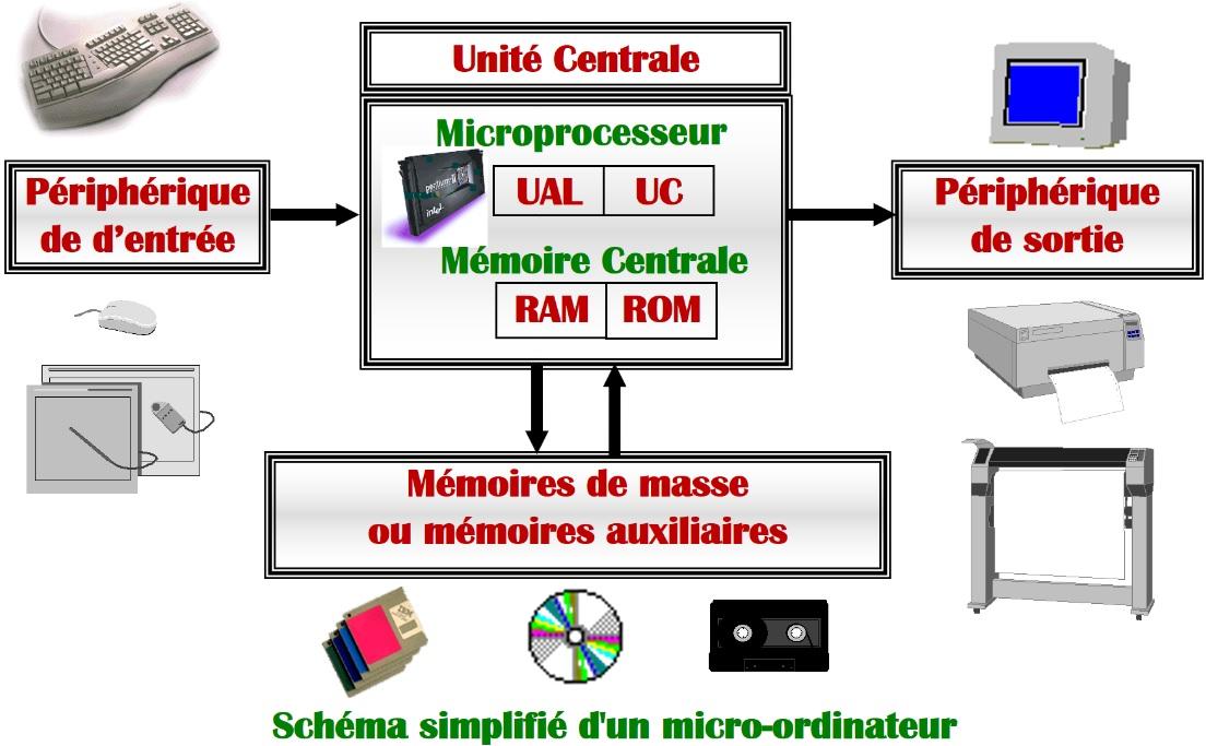 Architecture général d'un ordinateur