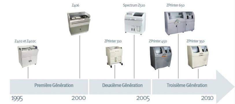 Les imprimantes 3D