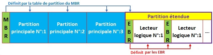 Partition primaire definition