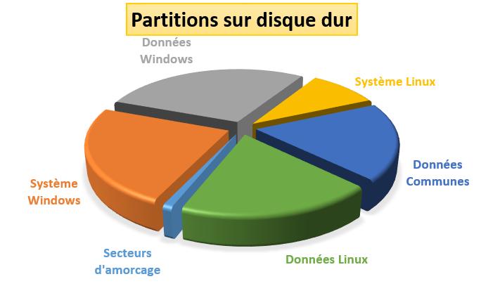 Le partitionnement d'un disque dur