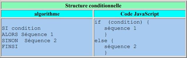 Les conditions if else en JavaScript