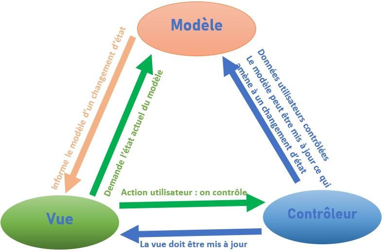 Le modèle MVC