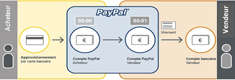 Les banques virtuelles;
