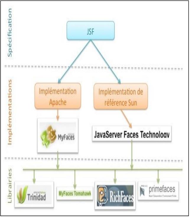 Installation du Framework JSF
