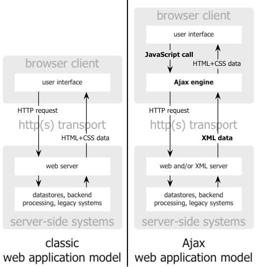 Création de requêtes Ajax avec jQuery