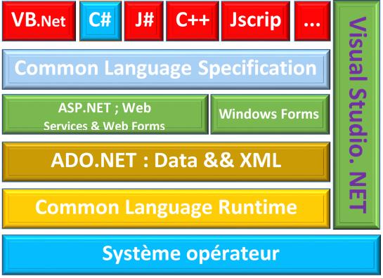 Visual Studio : Preséntation