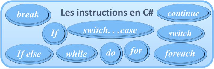 C#: Les instructions