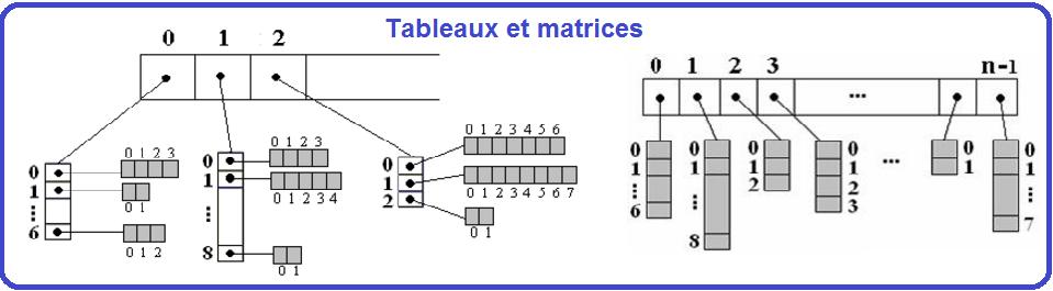tableau et matrice