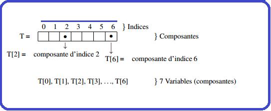 tableau_indice