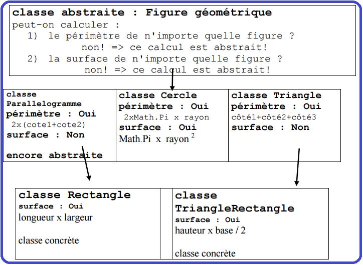 c sharp classe abstraite