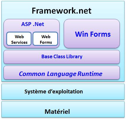 Le .NET Framework