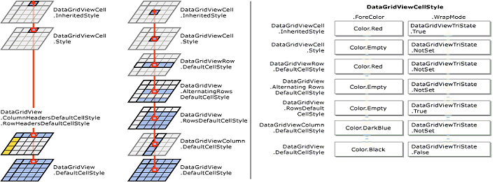 c# datagridview