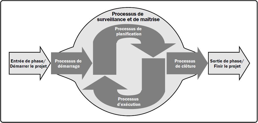 Groupes de processus de management de projet