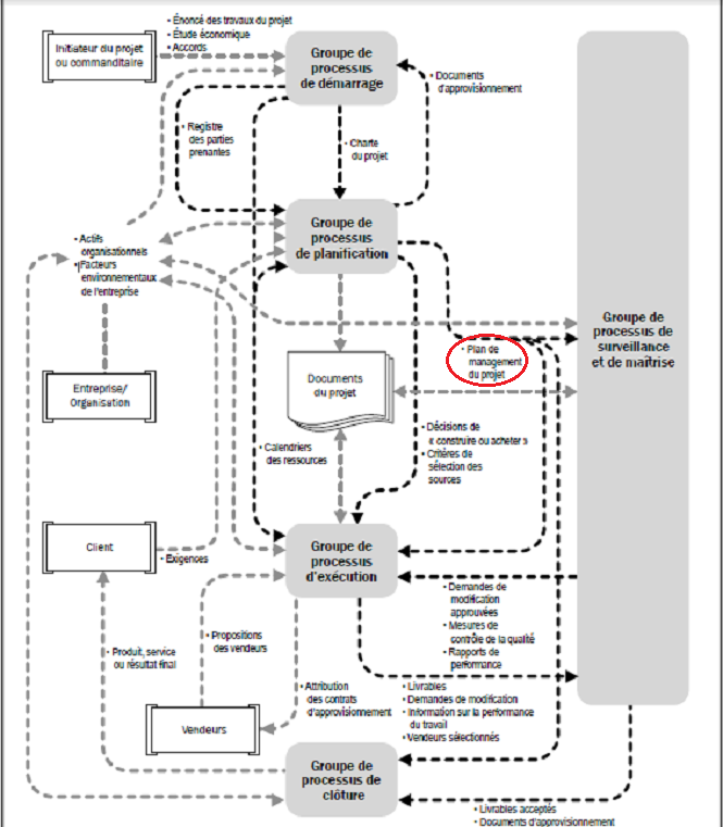Interactions des processus de management de projet