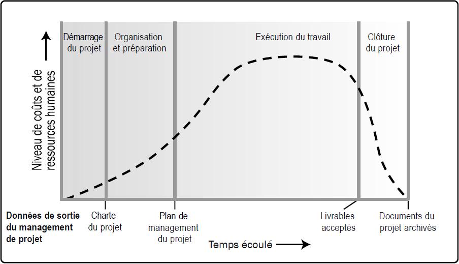 Niveaux des coûts et des ressources humaines type au cours d'une structure générique de cycle de vie du projet