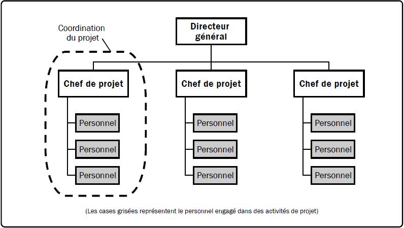 Organisation par projets