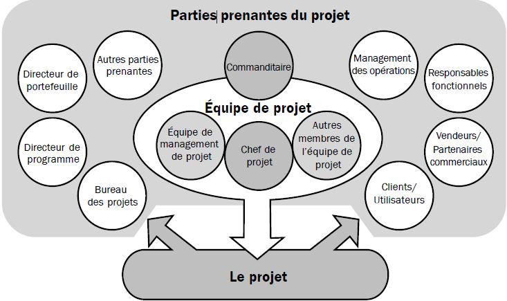 Relations entre les parties prenantes et le projet