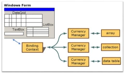 Le DataBinding de Framework.Net