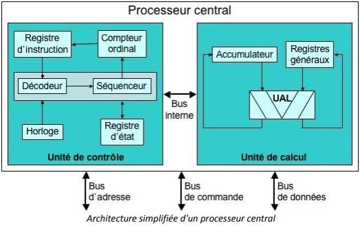Principe de fonctionnement du microprocesseur