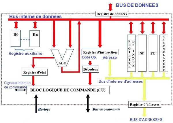Composition d'un processeur