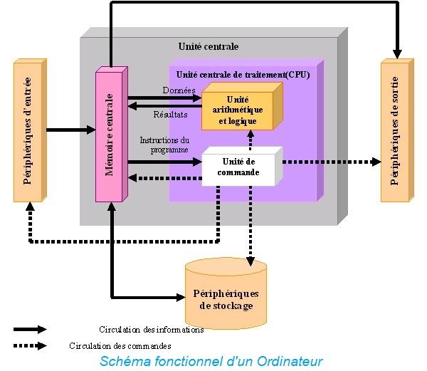 Schéma fonctionnel d'un Ordinateur