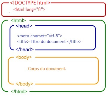 Les éléments de base d'un document HTML5