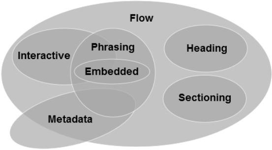 Les catégories d'éléments HTML5