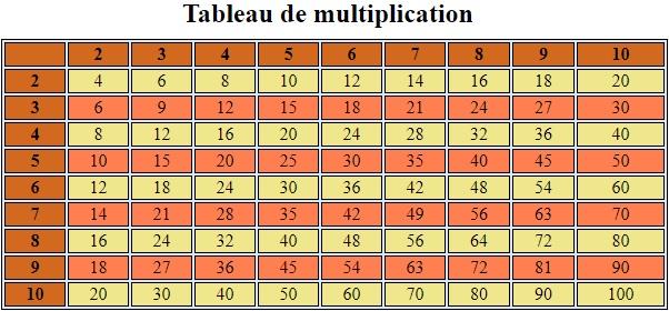 Exercices Les Tableaux En Php Serie 01 Apcpedagogie