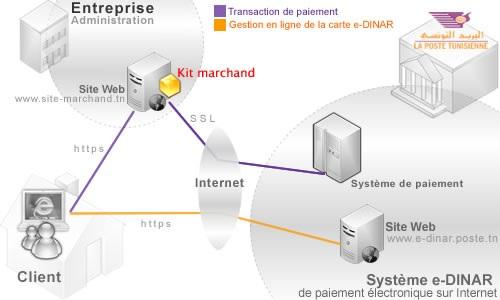 Les banques virtuelles