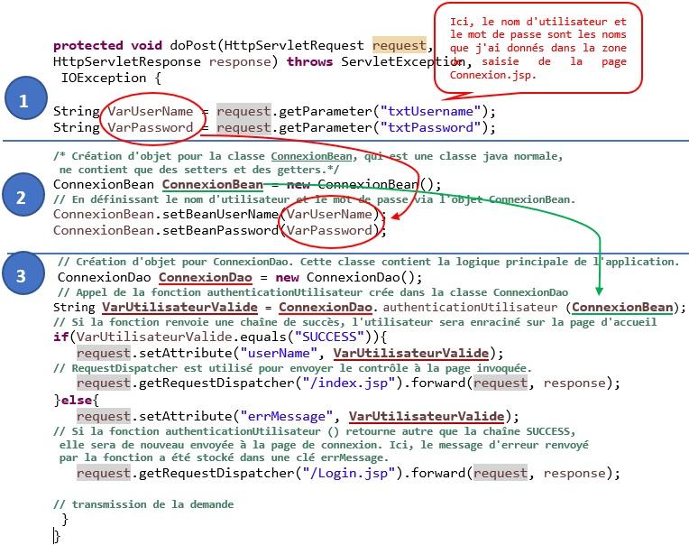Exemple d'architecture MVC avec servlets, JSP et MySQL