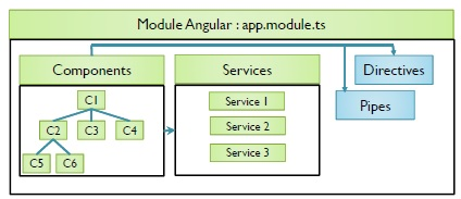 Introduction au module Angular