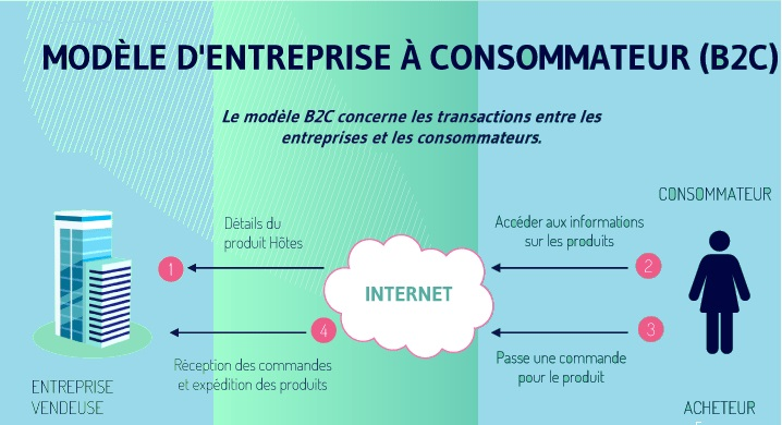 Les Sites Web B2C