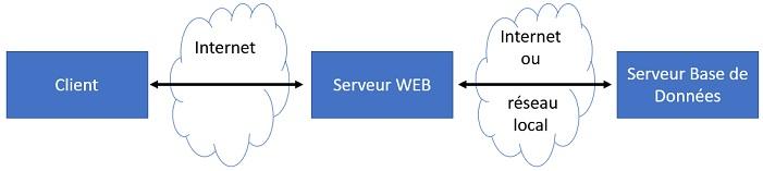 Comment fonctionne une application web ?