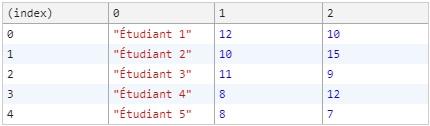 Tableau à plusieurs dimensions en JavaScript