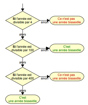Correction Exercices les Fonctions en Javascript Série 01