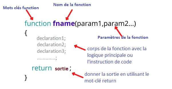 Les fonctions Javascript
