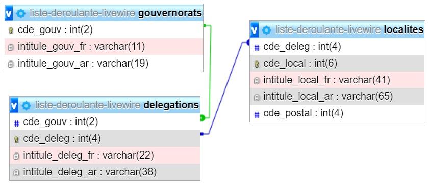Listes déroulantes reliées en PHP