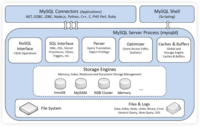 Les moteurs de stockage de MySQL