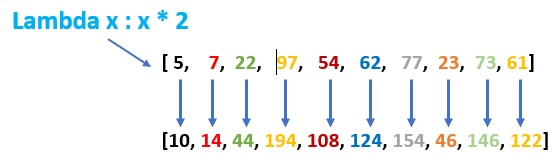 Utilisation de la fonction lambda() avec map()