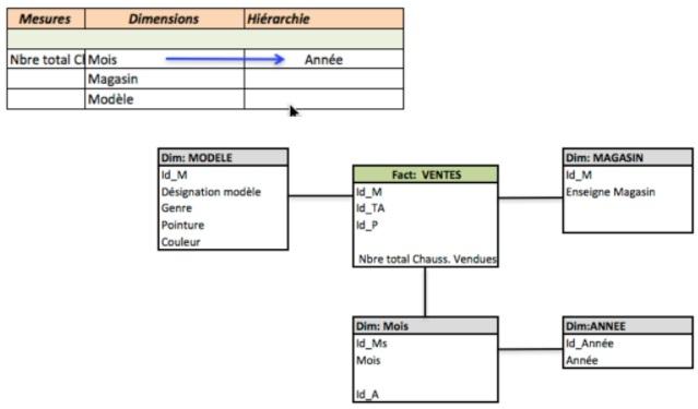 Correction exercices élaboration de modèles d'entrepôts de données Série 01