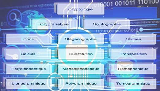Introduction à la cryptographie